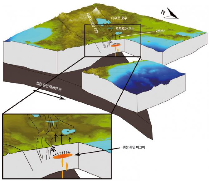 활화산이 존재하지 않는 것으로 알려진 뉴질랜드 북섬의 마타타 지역에서 새로운 마그마가 발견됐다. 마그마는 현재 지표 아래 9.5km까지 올라왔다. 최근 이 지역에서 자주 일어난 지진의 원인으로 보인다. - Ian Hamling 제공